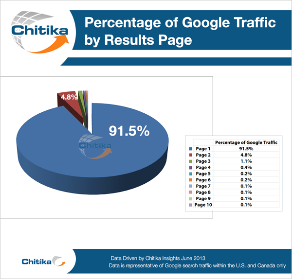 Chitika study on Google traffic by page